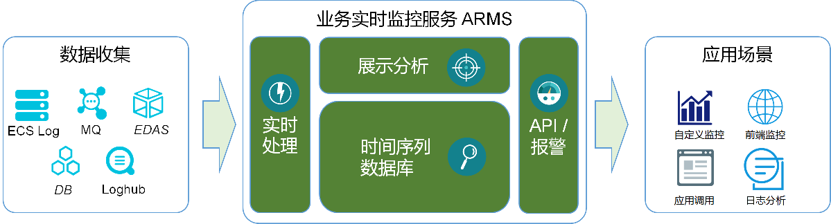 arms_arch